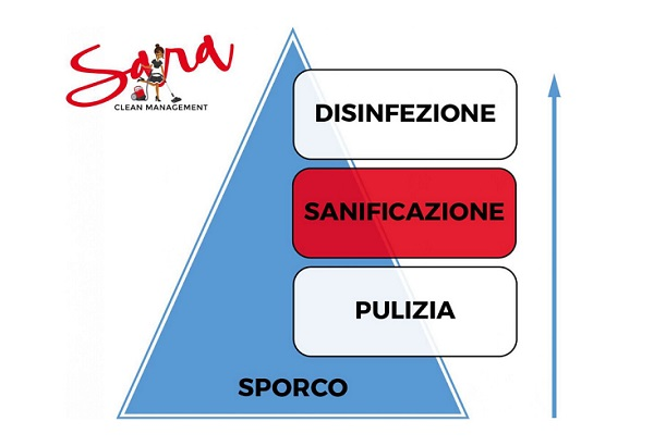 Pulizia in sicurezza con Sara Clean Management!